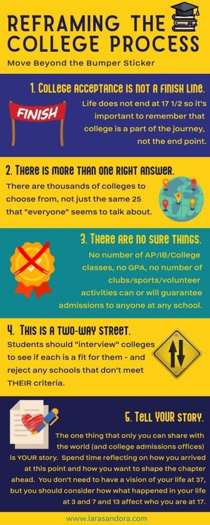 College Process Infographic